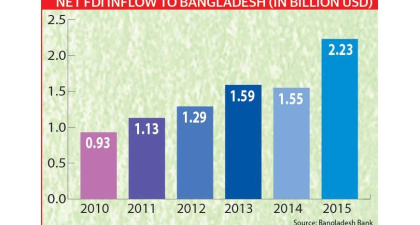 Bangladesh among top 10 FDI hotspots in Asia Pacific